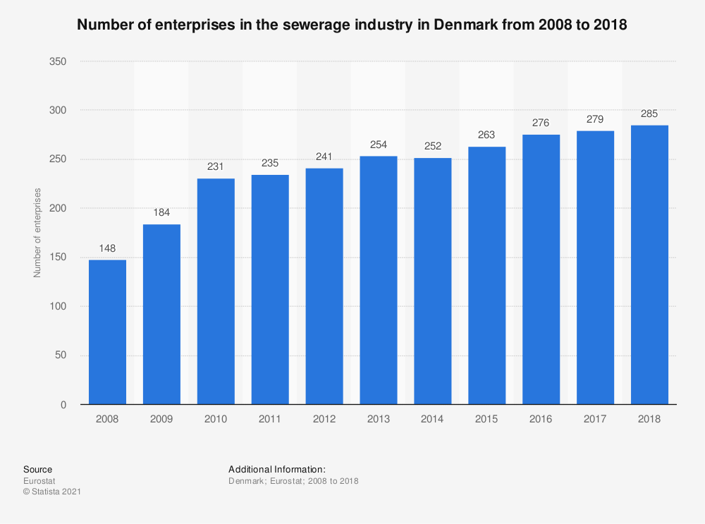 Statistic: Number of enterprises in the sewerage industry in Denmark from 2008 to 2018 | Statista