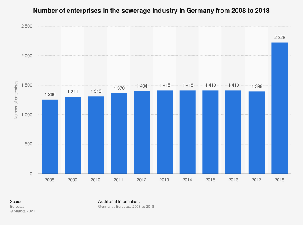 Statistic: Number of enterprises in the sewerage industry in Germany from 2008 to 2016 | Statista