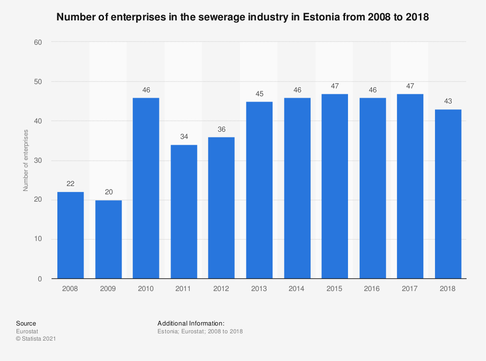 Statistic: Number of enterprises in the sewerage industry in Estonia from 2008 to 2017 | Statista