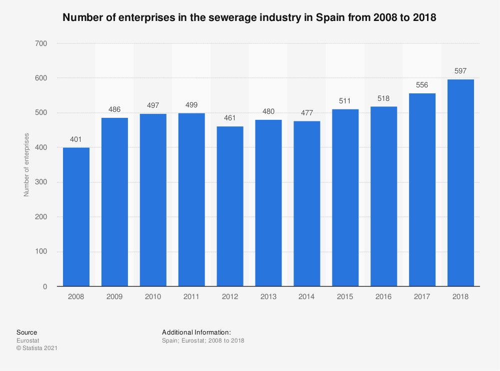 Statistic: Number of enterprises in the sewerage industry in Spain from 2008 to 2017 | Statista