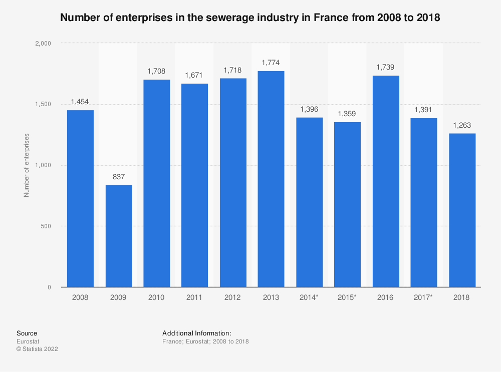 Statistic: Number of enterprises in the sewerage industry in France from 2008 to 2016 | Statista