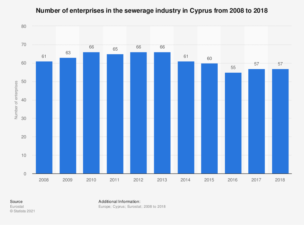 Statistic: Number of enterprises in the sewerage industry in Cyprus from 2008 to 2017 | Statista
