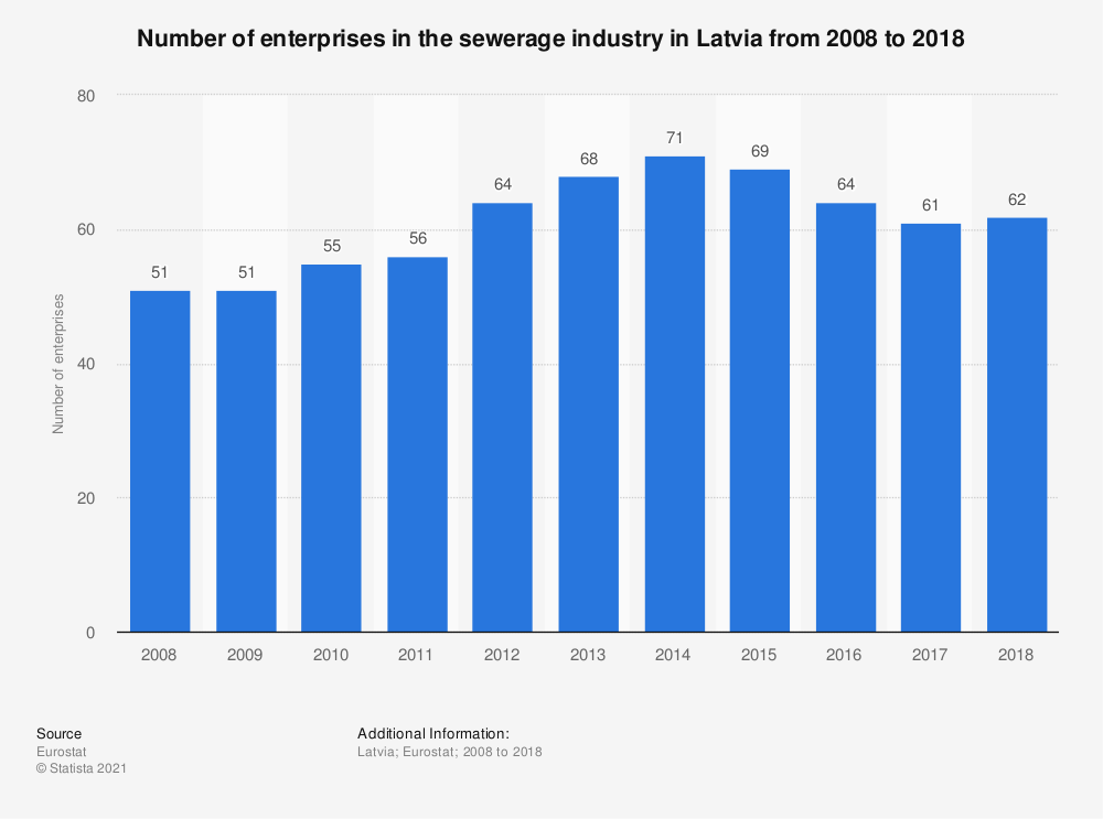 Statistic: Number of enterprises in the sewerage industry in Latvia from 2008 to 2016 | Statista