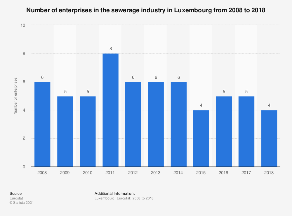 Statistic: Number of enterprises in the sewerage industry in Luxembourg from 2008 to 2016 | Statista