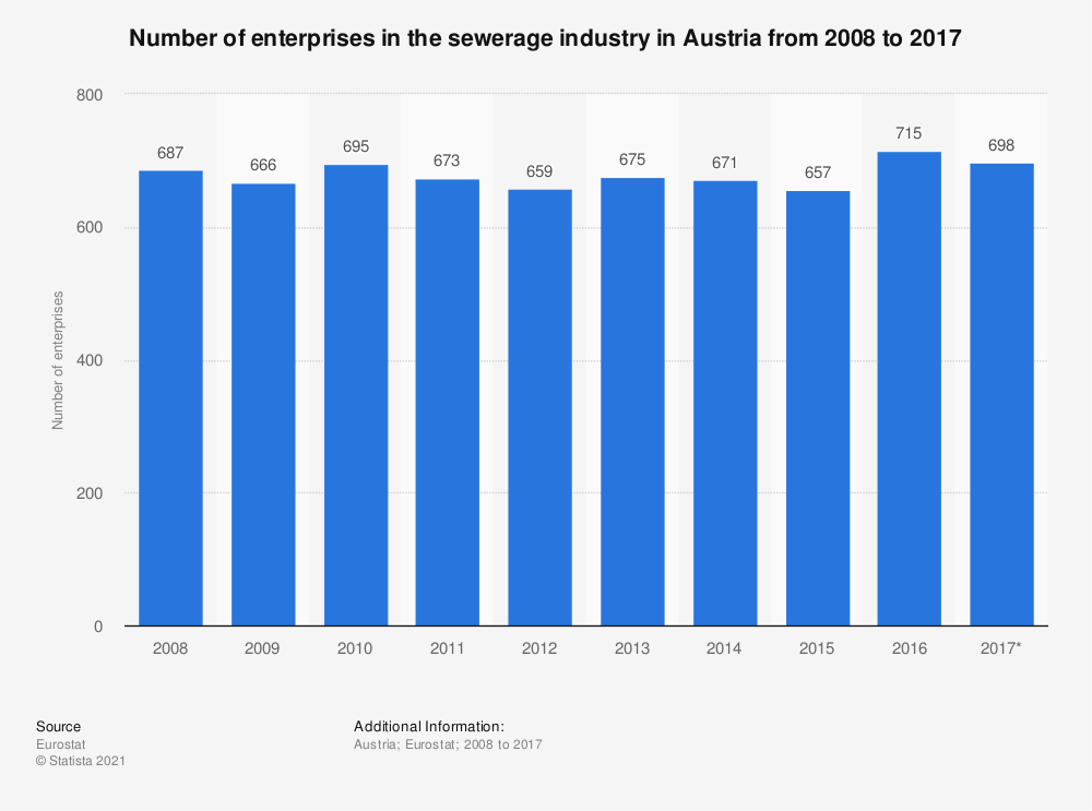 Statistic: Number of enterprises in the sewerage industry in Austria from 2008 to 2017 | Statista