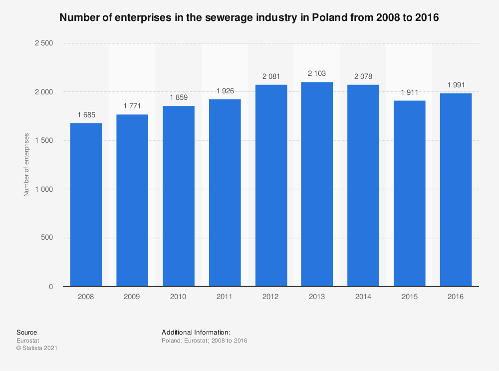Statistic: Number of enterprises in the sewerage industry in Poland from 2008 to 2016 | Statista