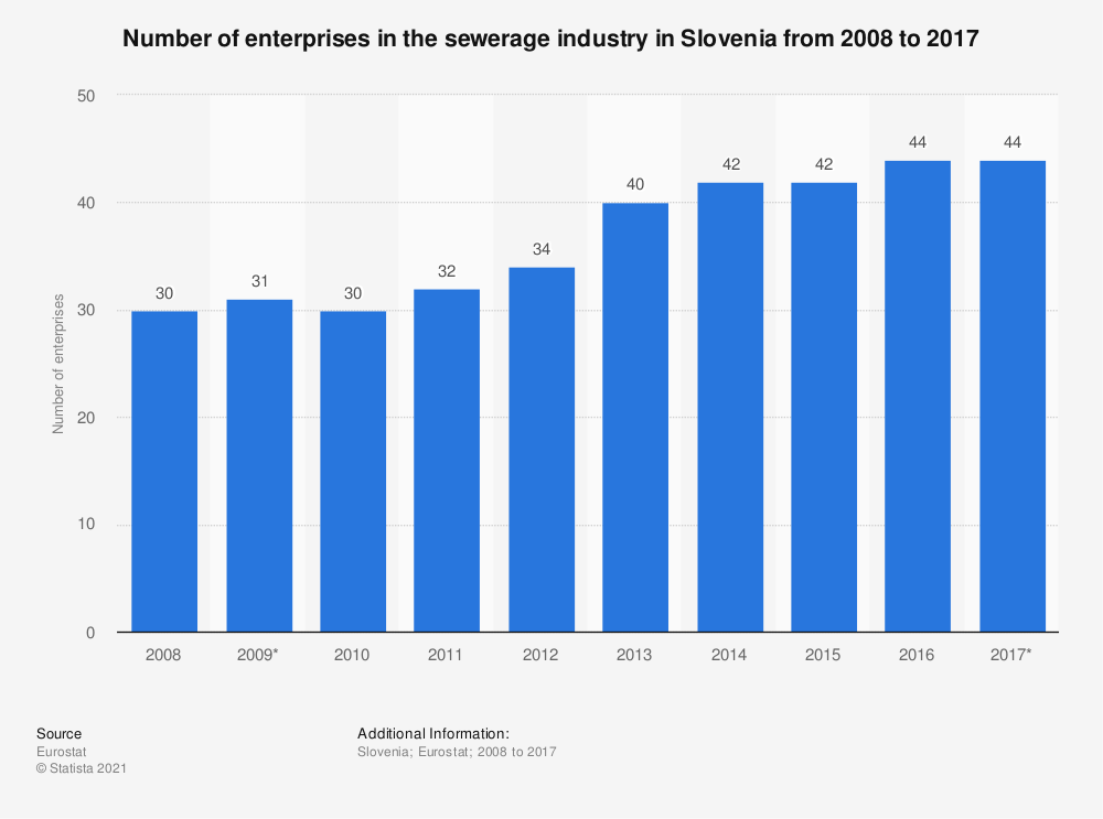 Statistic: Number of enterprises in the sewerage industry in Slovenia from 2008 to 2017 | Statista