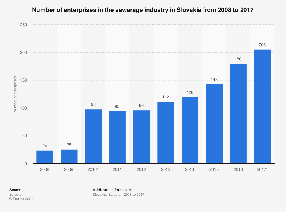 Statistic: Number of enterprises in the sewerage industry in Slovakia from 2008 to 2017 | Statista