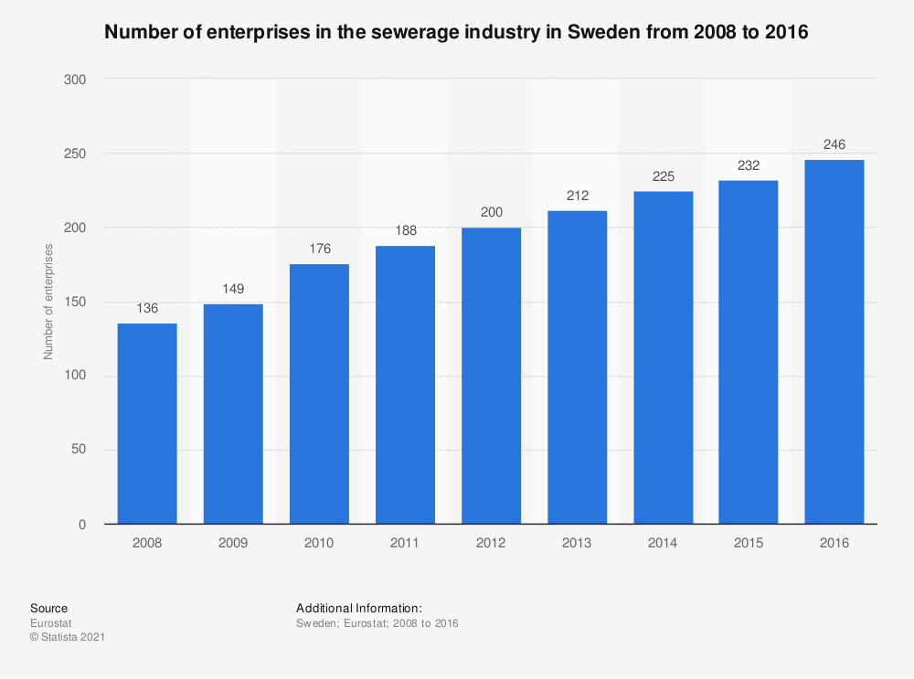 Statistic: Number of enterprises in the sewerage industry in Sweden from 2008 to 2016 | Statista