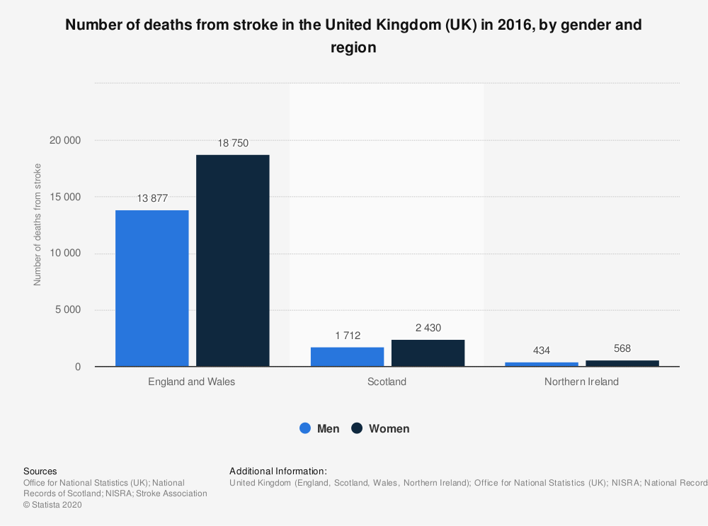 Statistic: Number of deaths from stroke in the United Kingdom (UK) in 2016, by gender and region | Statista