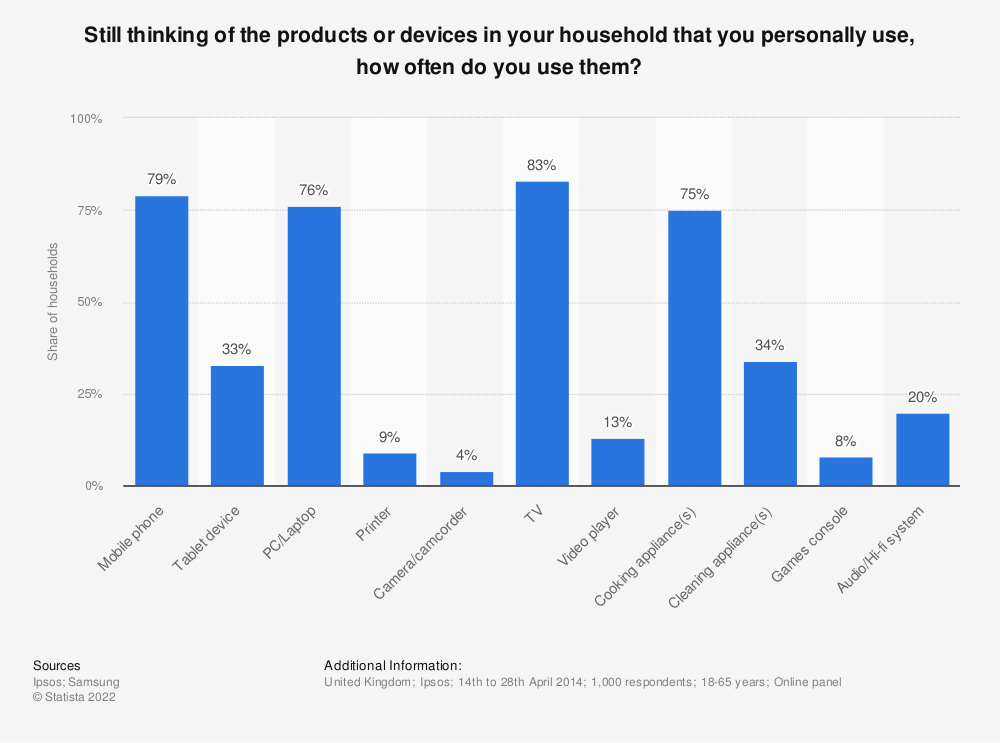 Statistic: Still thinking of the products or devices in your household that you personally use, how often do you use them? | Statista