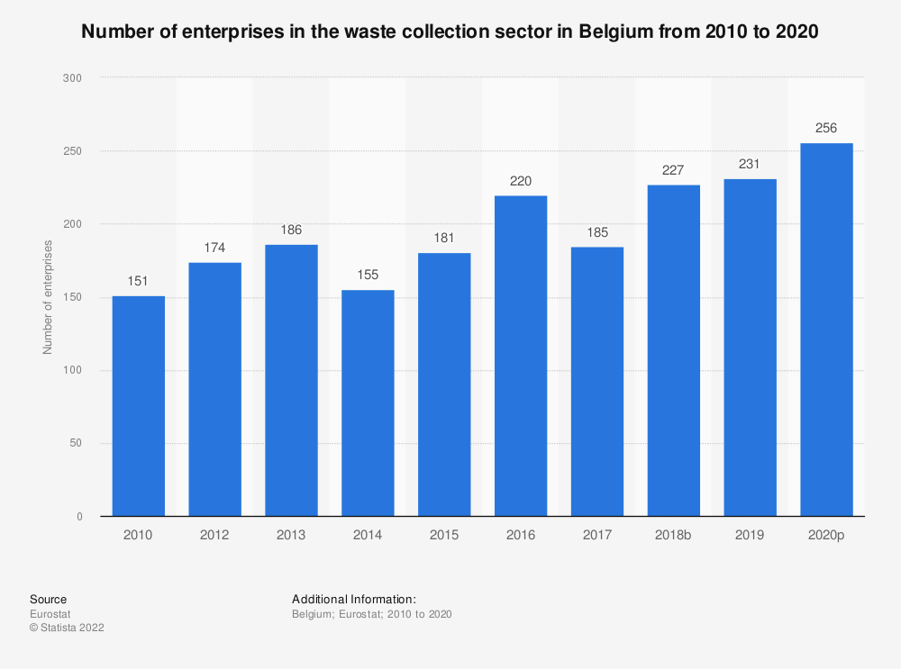 Statistic: Number of enterprises in the waste collection sector in Belgium from 2008 to 2017 | Statista