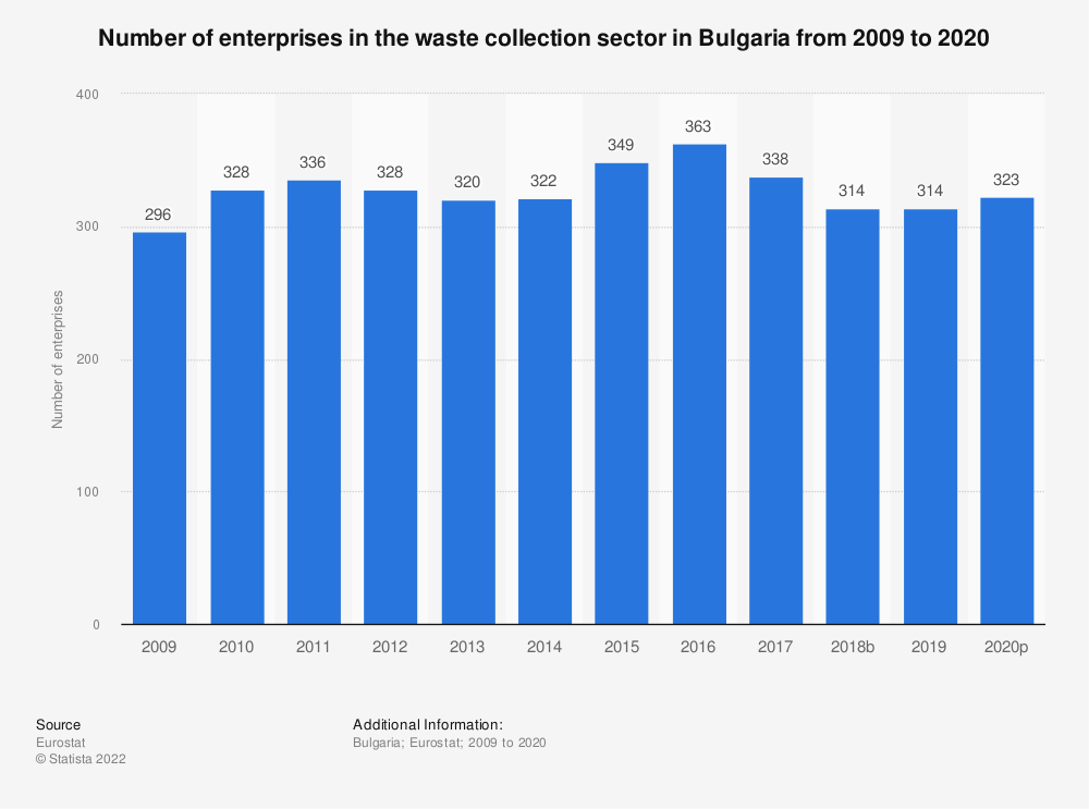 Statistic: Number of enterprises in the waste collection sector in Bulgaria from 2008 to 2017 | Statista