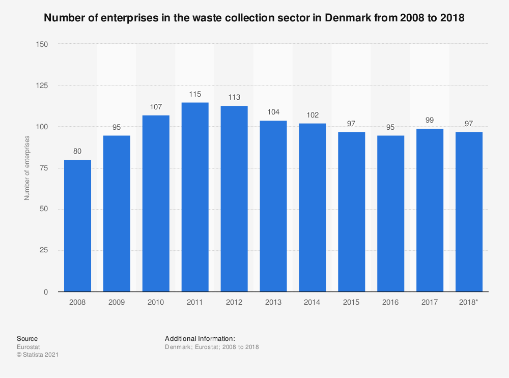 Statistic: Number of enterprises in the waste collection sector in Denmark from 2008 to 2018 | Statista