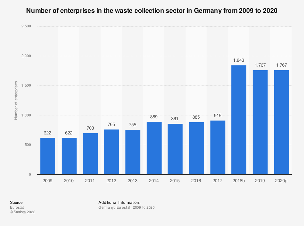 Statistic: Number of enterprises in the waste collection sector in Germany from 2008 to 2018 | Statista