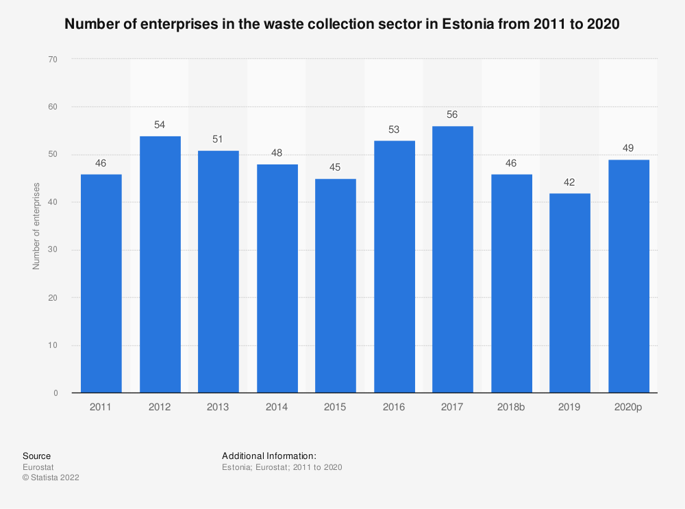 Statistic: Number of enterprises in the waste collection sector in Estonia from 2008 to 2015 | Statista