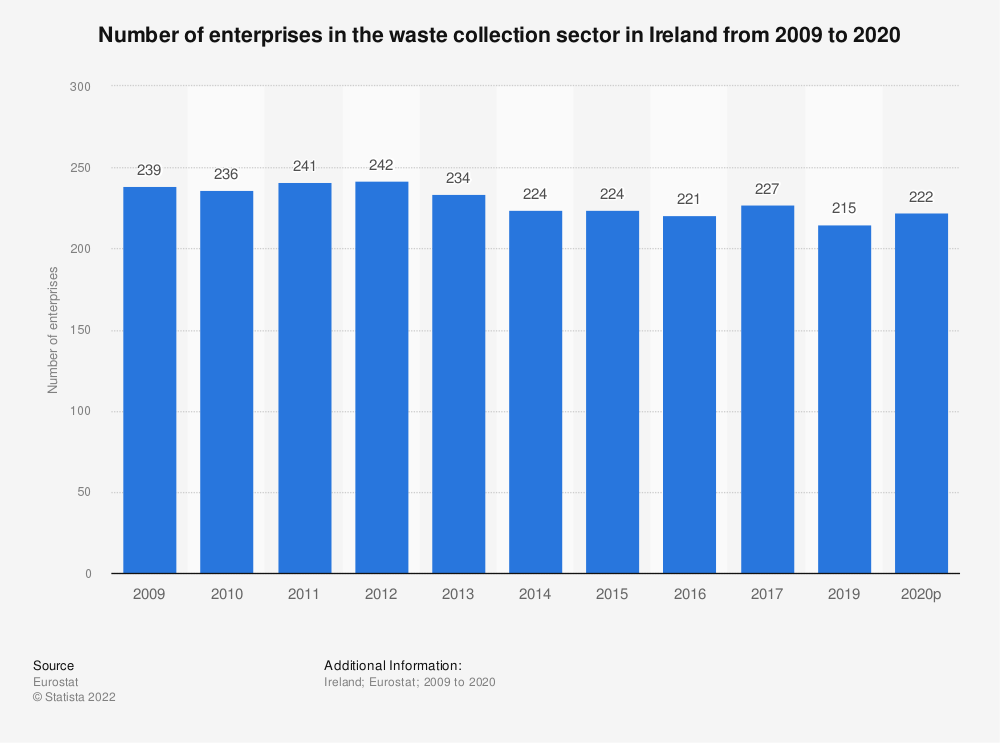 Statistic: Number of enterprises in the waste collection sector in Ireland from 2008 to 2018 | Statista