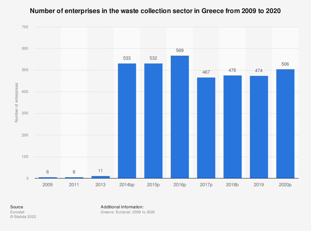 Statistic: Number of enterprises in the waste collection sector in Greece from 2009 to 2018 | Statista
