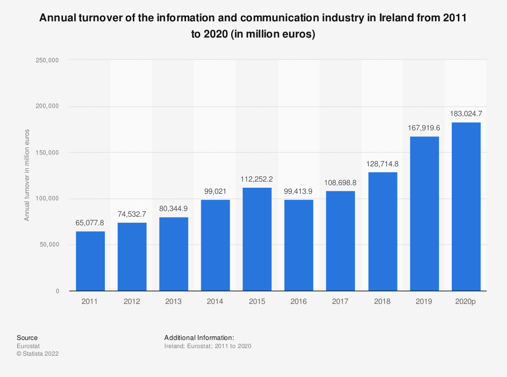 Statistic: Annual turnover of the information and communicationindustry in Ireland from 2008 to 2015 (in million euros) | Statista