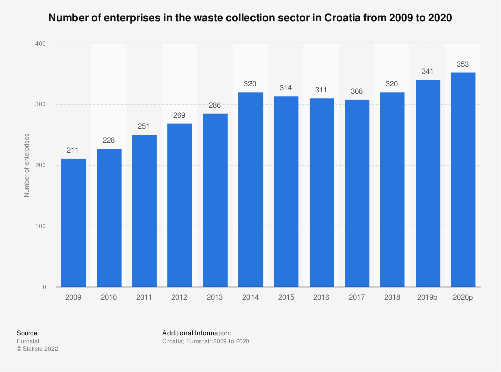 Statistic: Number of enterprises in the waste collection sector in Croatia from 2008 to 2015 | Statista
