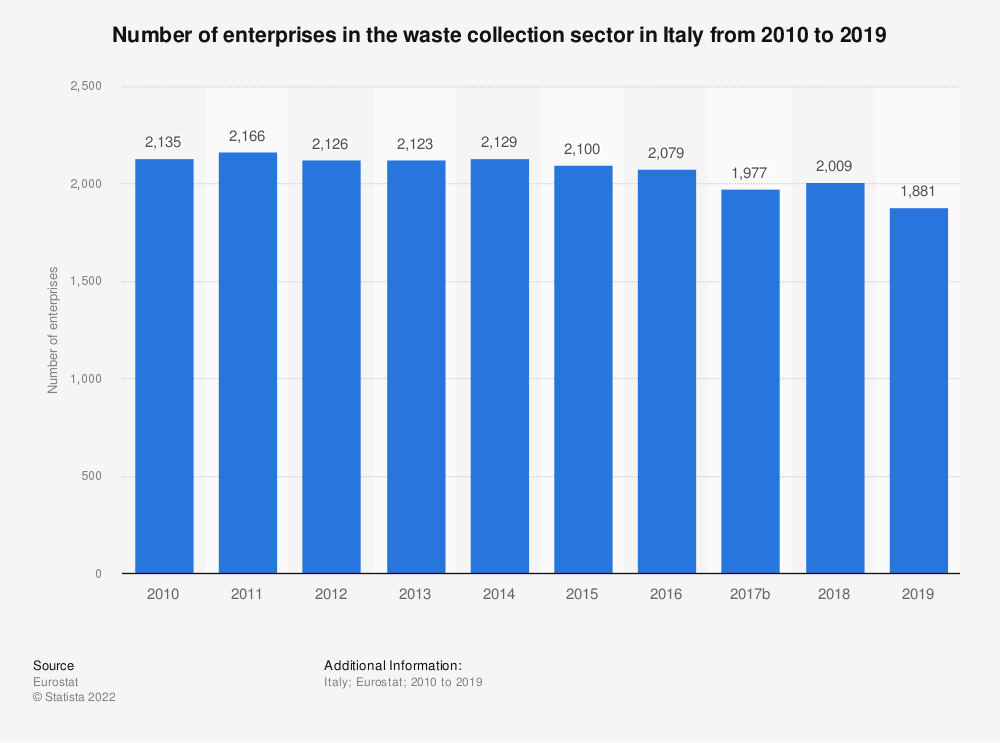 Statistic: Number of enterprises in the waste collection sector in Italy from 2008 to 2017 | Statista
