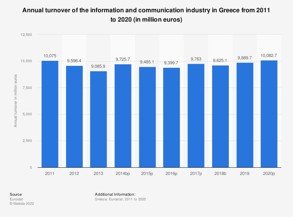 Statistic: Annual turnover of the information and communication industry in Greece from 2008 to 2015 (in million euros) | Statista