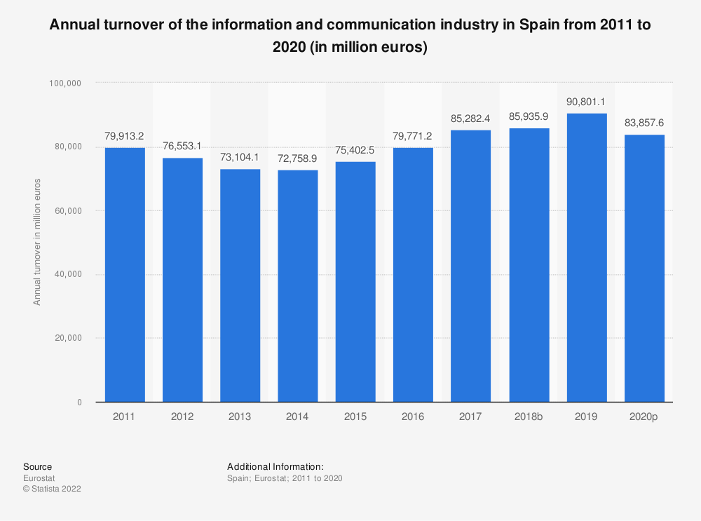 Statistic: Annual turnover of the information and communicationindustry in Spain from 2008 to 2015 (in million euros) | Statista