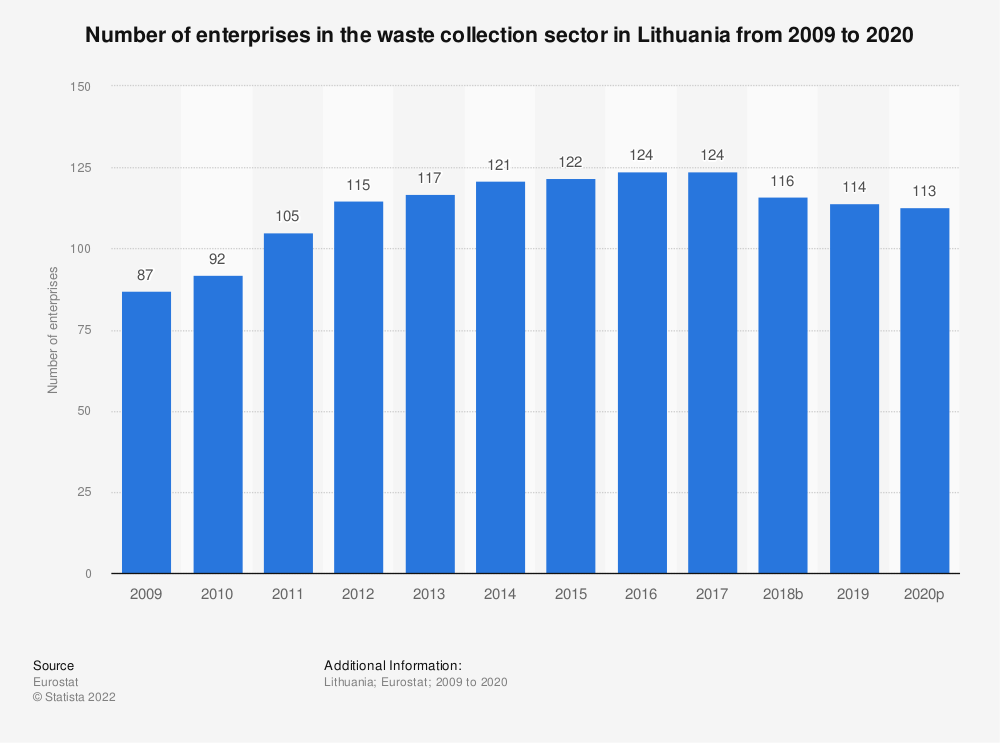 Statistic: Number of enterprises in the waste collection sector in Lithuania from 2008 to 2015 | Statista