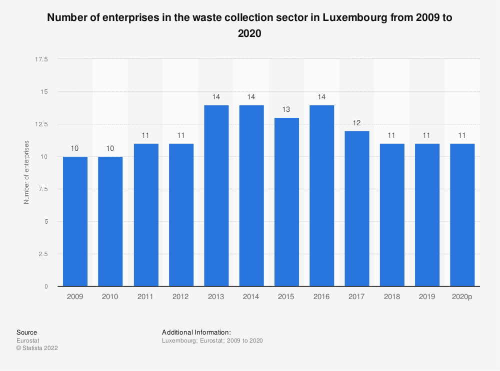 Statistic: Number of enterprises in the waste collection sector in Luxembourg from 2008 to 2015 | Statista