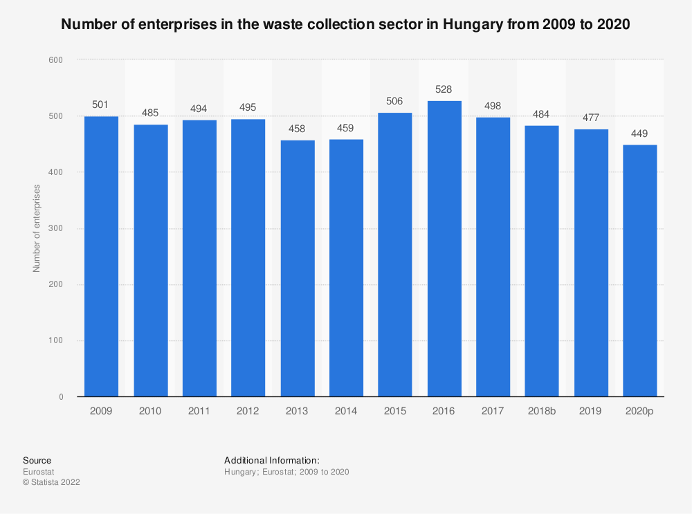 Statistic: Number of enterprises in the waste collection sector in Hungary from 2008 to 2015 | Statista
