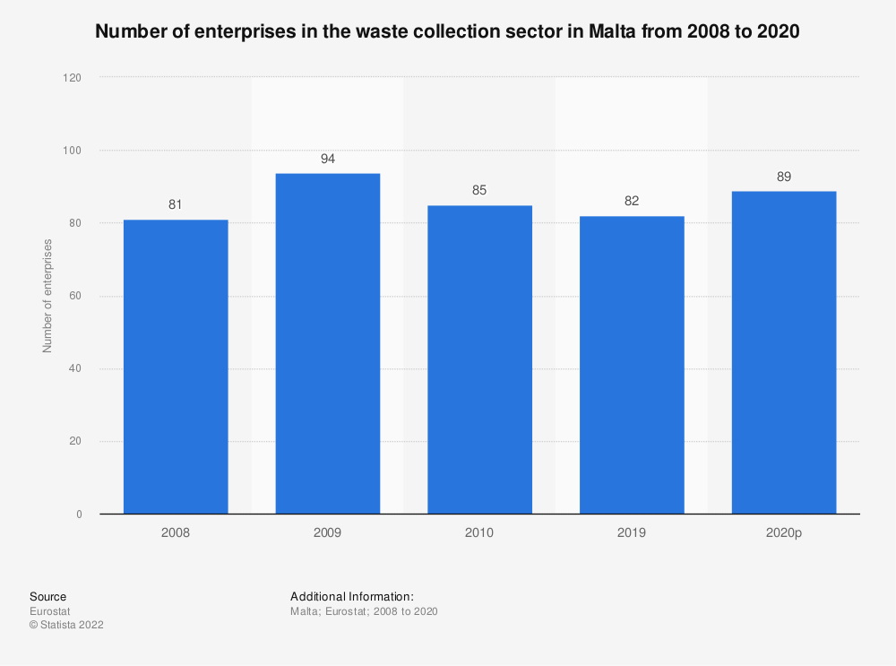Statistic: Number of enterprises in the waste collection sector in Malta from 2008 to 2018 | Statista