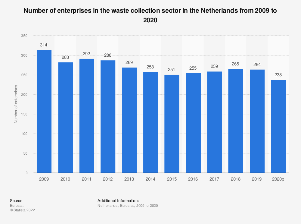Statistic: Number of enterprises in the waste collection sector in the Netherlands from 2008 to 2018 | Statista