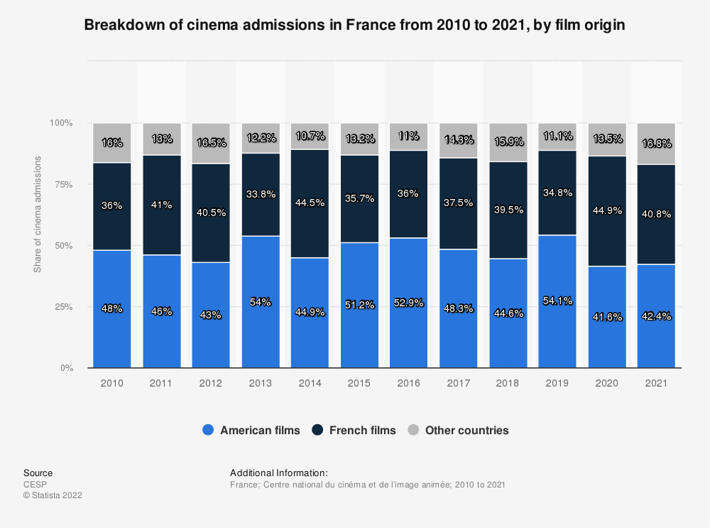 Statistic: Breakdown of cinema admissions in France from 2010 to 2020, by film origin | Statista