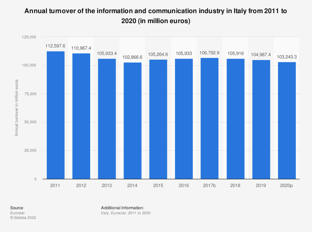 Statistic: Annual turnover of the information and communicationindustry in Italy from 2008 to 2015 (in million euros) | Statista