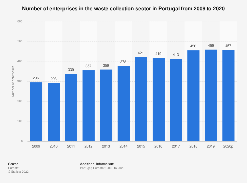 Statistic: Number of enterprises in the waste collection sector in Portugal from 2008 to 2018 | Statista