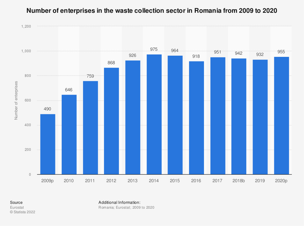 Statistic: Number of enterprises in the waste collection sector in Romania from 2008 to 2015 | Statista