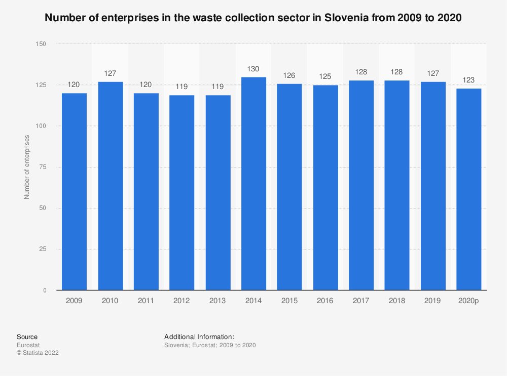 Statistic: Number of enterprises in the waste collection sector in Slovenia from 2008 to 2018 | Statista
