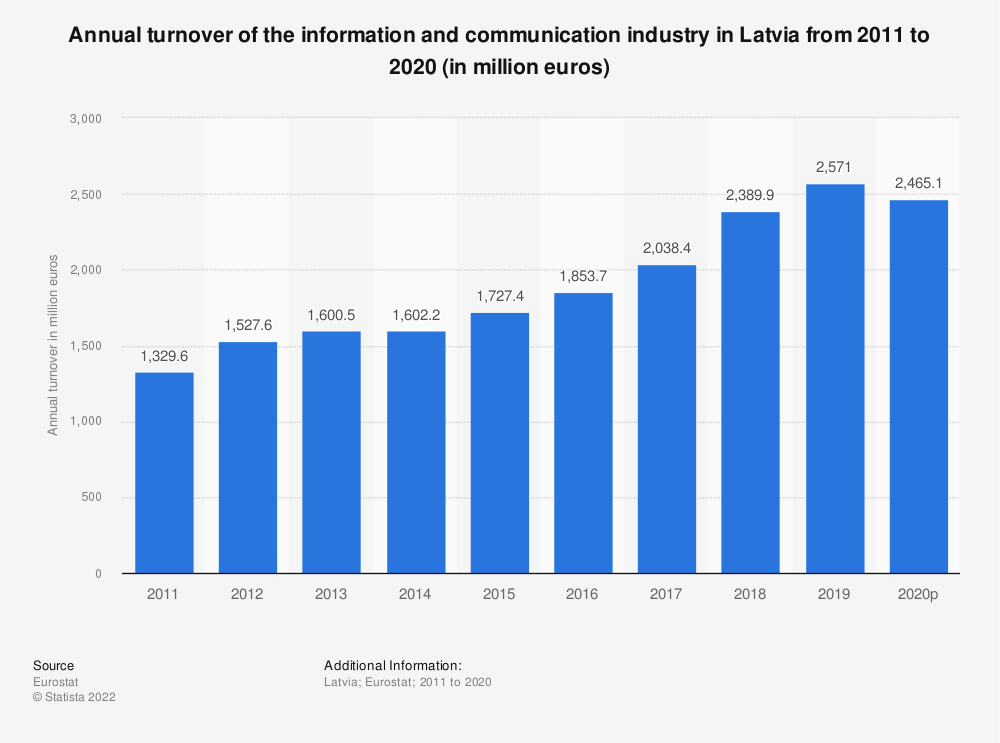 Statistic: Annual turnover of the information and communicationindustry in Latvia from 2008 to 2015 (in million euros) | Statista
