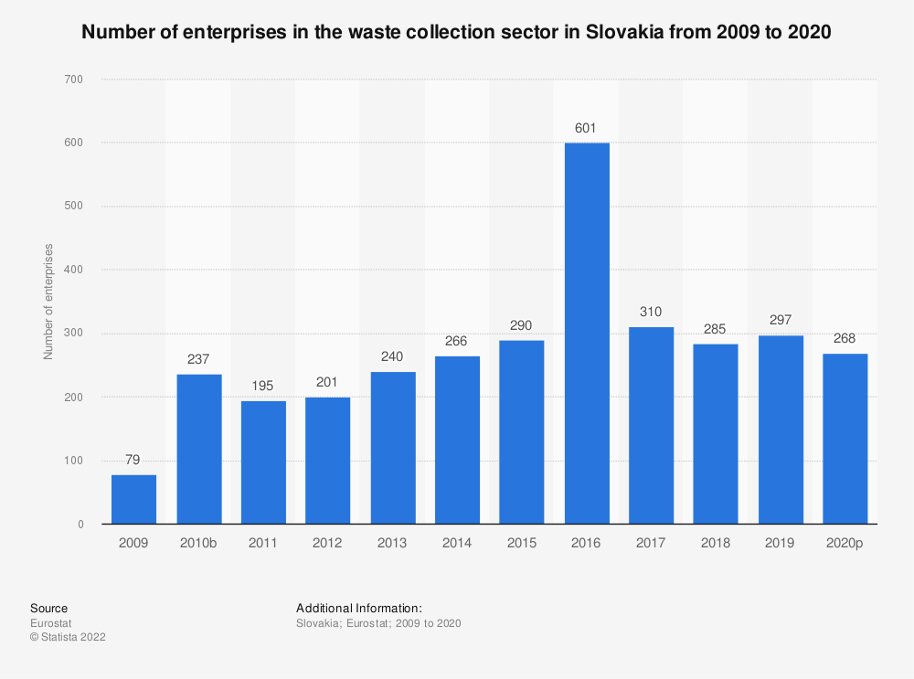 Statistic: Number of enterprises in the waste collection sector in Slovakia from 2008 to 2018 | Statista