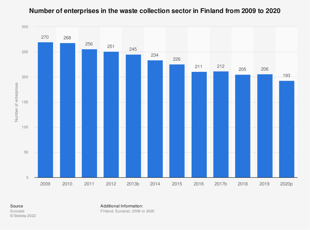 Statistic: Number of enterprises in the waste collection sector in Finland from 2008 to 2018 | Statista