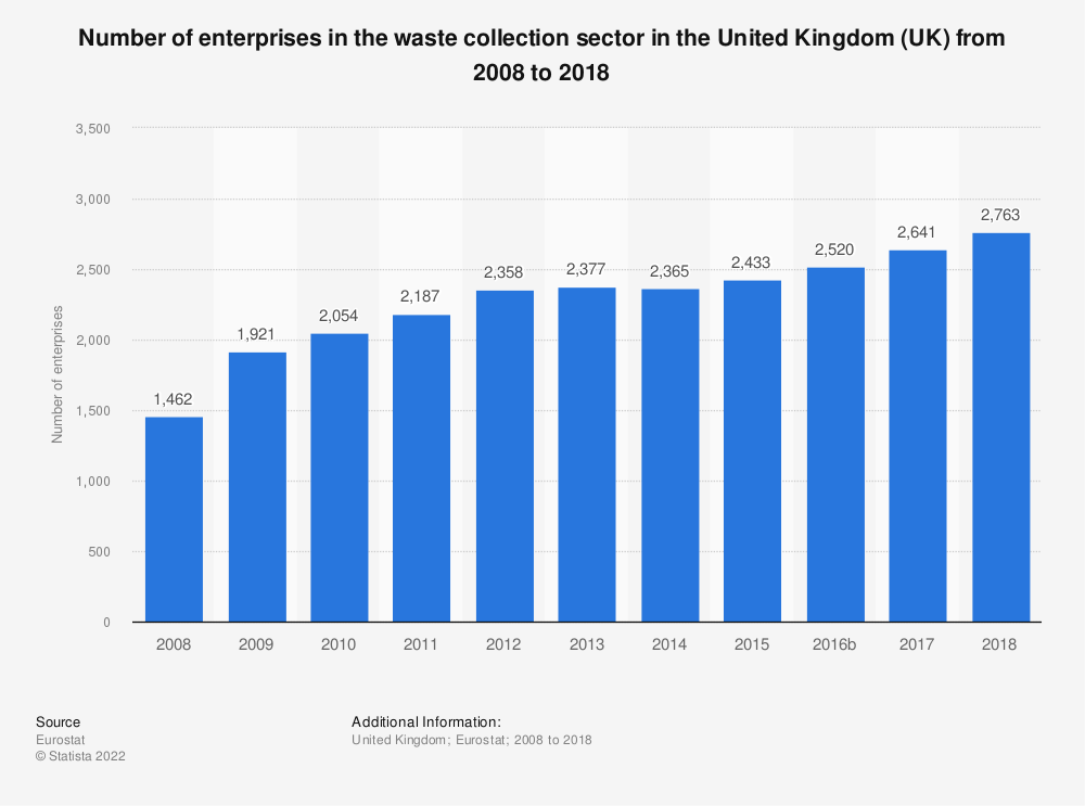 Statistic: Number of enterprises in the waste collection sector in the United Kingdom (UK) from 2008 to 2018 | Statista
