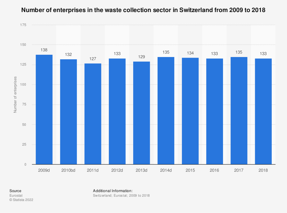 Statistic: Number of enterprises in the waste collection sector in Switzerland from 2009 to 2018 | Statista