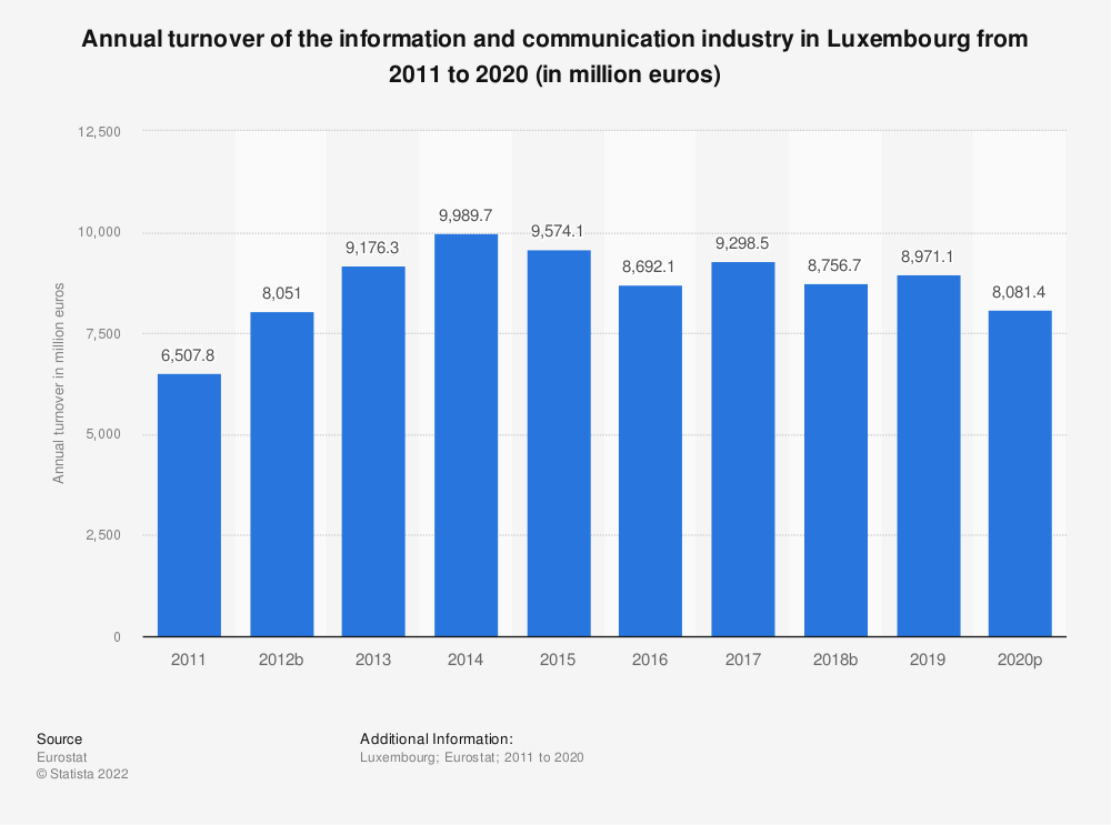 Statistic: Annual turnover of the information and communication industry in Luxembourg from 2008 to 2015 (in million euros) | Statista