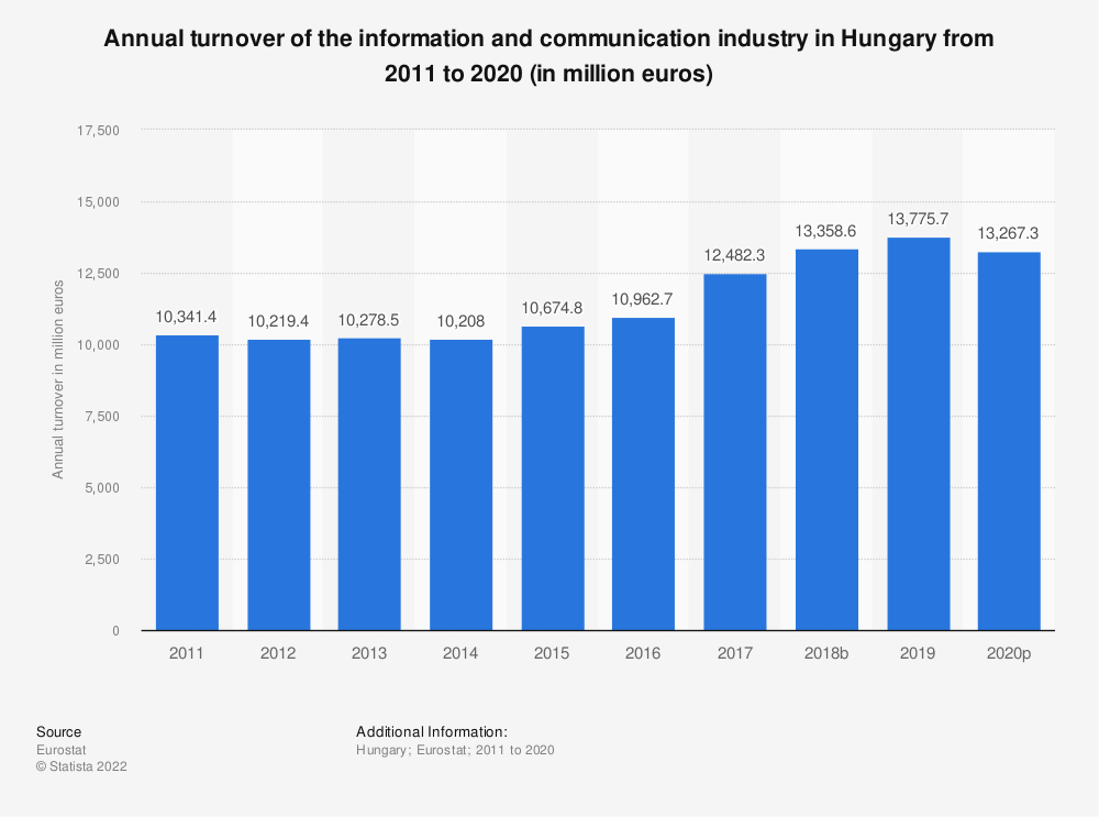 Statistic: Annual turnover of the information and communicationindustry in Hungary from 2008 to 2015 (in million euros) | Statista