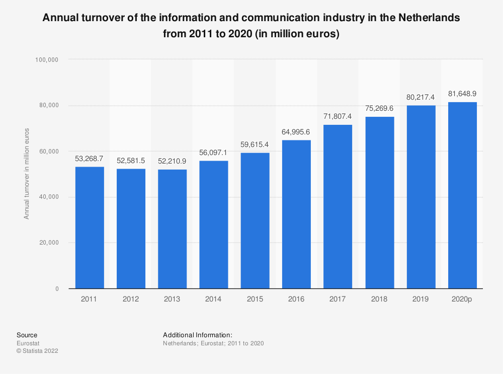 Statistic: Annual turnover of the information and communication industry in the Netherlands from 2008 to 2015 (in million euros) | Statista