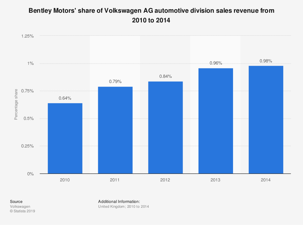 Statistic: Bentley Motors' share of Volkswagen AG automotive division sales revenue from 2010 to 2014 | Statista