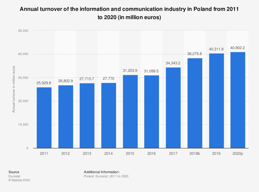 Statistic: Annual turnover of the information and communicationindustry in Poland from 2008 to 2015 (in million euros) | Statista