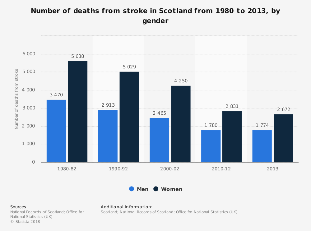 Statistic: Number of deaths from stroke in Scotland from 1980 to 2013, by gender | Statista