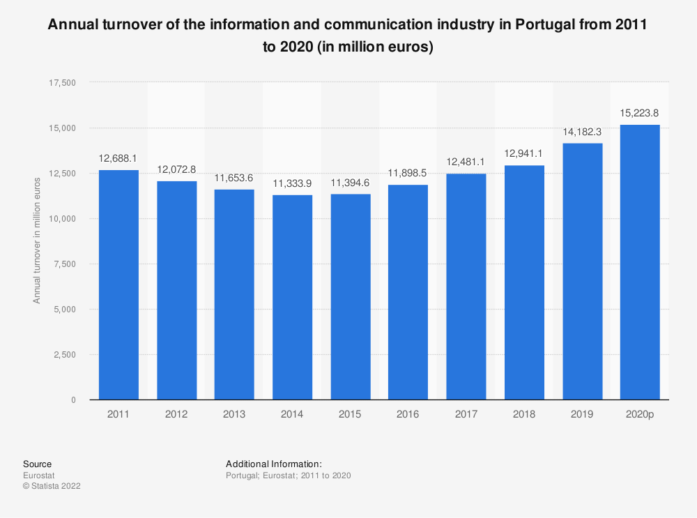Statistic: Annual turnover of the information and communicationindustry in Portugal from 2008 to 2015 (in million euros) | Statista