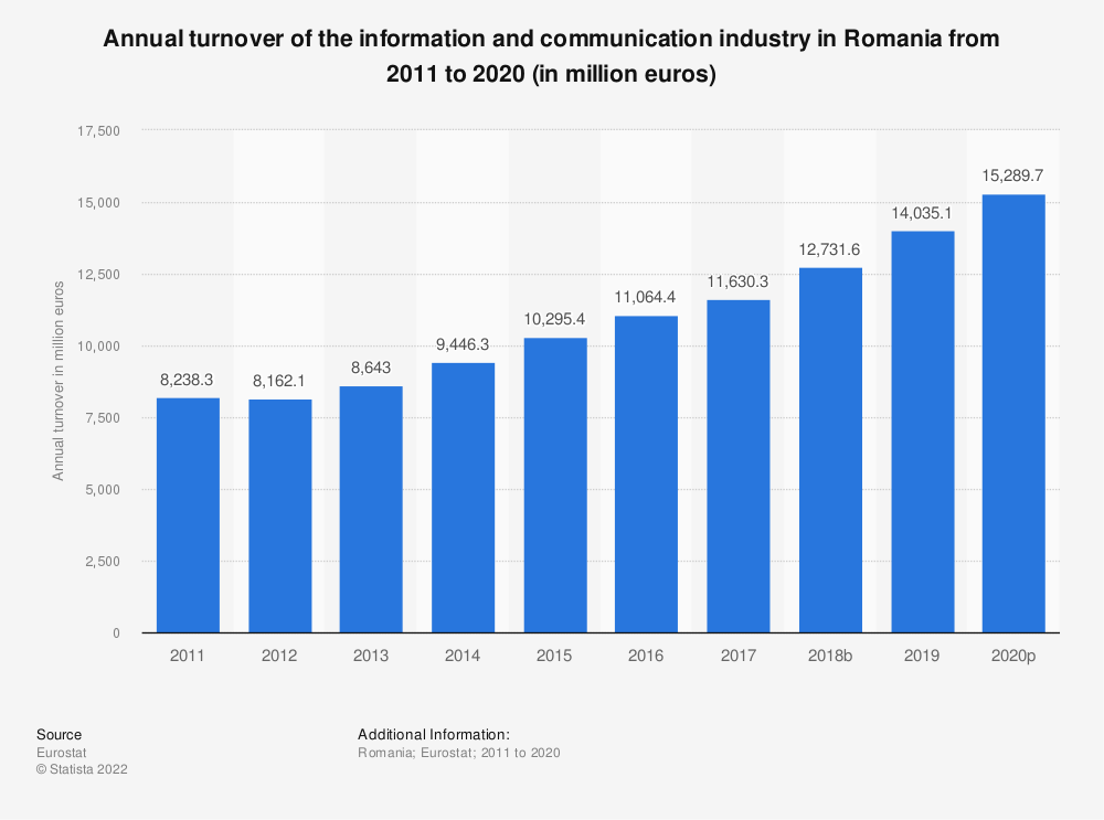 Statistic: Annual turnover of the information and communication industry in Romania from 2008 to 2015 (in million euros) | Statista